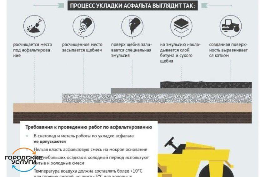 Асфальтирование и благоустройство дорог